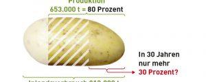 Gefährdete Ernährungssouveränität